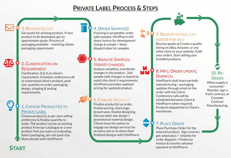 Private Label Process & Steps - how private label works at HimPharm